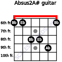 Absus2/A# for guitar on frets 6, 6, 8, 8, 9, 6