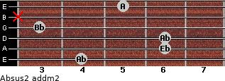 Absus2 add(m2) for guitar on frets 4, 6, 6, 3, x, 5