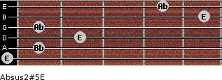 Absus2(#5)/E for guitar on frets 0, 1, 2, 1, 5, 4