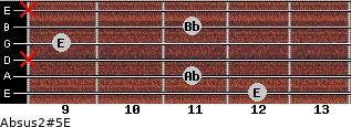 Absus2(#5)/E for guitar on frets 12, 11, x, 9, 11, x