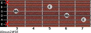 Absus2(#5)/E for guitar on frets x, 7, 6, 3, 5, x