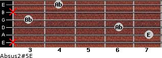 Absus2(#5)/E for guitar on frets x, 7, 6, 3, x, 4