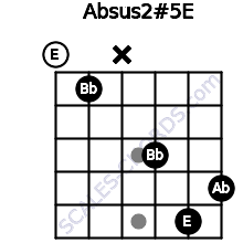 Absus2(#5)/E for guitar on frets 0, 1, x, 3, 5, 4