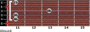 Absus4 for guitar on frets x, 11, 11, 13, x, 11