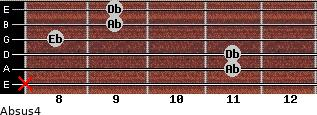 Absus4 for guitar on frets x, 11, 11, 8, 9, 9
