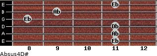 Absus4/D# for guitar on frets 11, 11, 11, 8, 9, 11