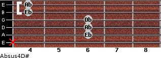 Absus4/D# for guitar on frets x, 6, 6, 6, 4, 4