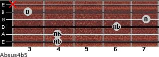 Absus4(b5) for guitar on frets 4, 4, 6, 7, 3, x