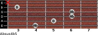 Absus4(b5) for guitar on frets 4, 5, 6, 6, 3, x