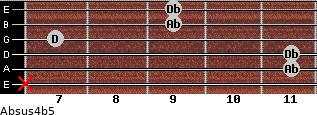 Absus4(b5) for guitar on frets x, 11, 11, 7, 9, 9