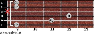 Absus4(b5)/C# for guitar on frets 9, 11, 12, x, 9, 9