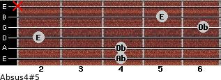 Absus4(#5) for guitar on frets 4, 4, 2, 6, 5, x