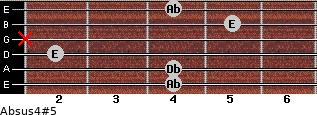 Absus4(#5) for guitar on frets 4, 4, 2, x, 5, 4