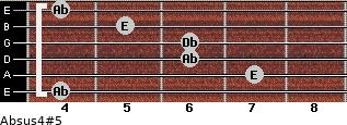 Absus4(#5) for guitar on frets 4, 7, 6, 6, 5, 4