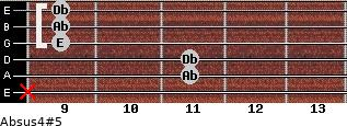 Absus4(#5) for guitar on frets x, 11, 11, 9, 9, 9