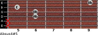 Absus4(#5) for guitar on frets x, x, 6, 6, 5, 9