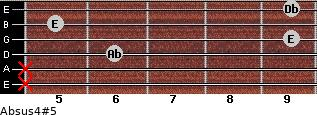 Absus4(#5) for guitar on frets x, x, 6, 9, 5, 9