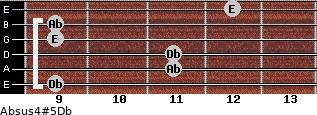 Absus4(#5)/Db for guitar on frets 9, 11, 11, 9, 9, 12