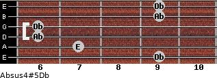 Absus4(#5)/Db for guitar on frets 9, 7, 6, 6, 9, 9