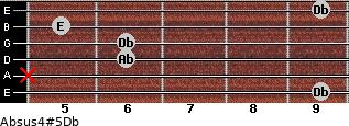 Absus4(#5)/Db for guitar on frets 9, x, 6, 6, 5, 9