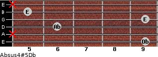 Absus4(#5)/Db for guitar on frets 9, x, 6, 9, 5, x