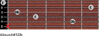 Absus4(#5)/Db for guitar on frets x, 4, 2, 1, 5, 0