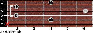 Absus4(#5)/Db for guitar on frets x, 4, 2, 6, 2, 4