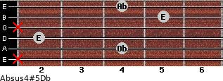 Absus4(#5)/Db for guitar on frets x, 4, 2, x, 5, 4