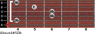 Absus4(#5)/Db for guitar on frets x, 4, 6, 6, 5, 4