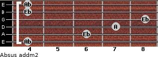 Absus add(m2) for guitar on frets 4, 6, 7, 8, 4, 4