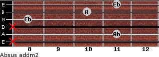 Absus add(m2) for guitar on frets x, 11, x, 8, 10, 11