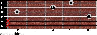 Absus add(m2) for guitar on frets x, x, 6, 2, 4, 5