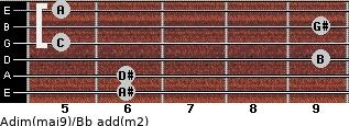 Adim(maj9)/Bb add(m2) guitar chord