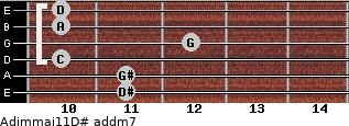 Adim(maj11)/D# add(m7) guitar chord