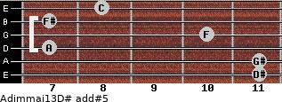Adim(maj13)/D# add(#5) guitar chord