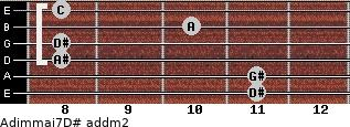 Adim(maj7)/D# add(m2) guitar chord
