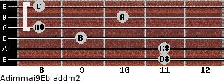 Adim(maj9)/Eb add(m2) guitar chord