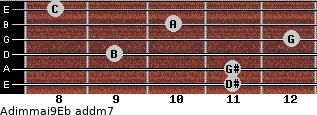 Adim(maj9)/Eb add(m7) guitar chord