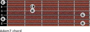 Adom7 for guitar on frets 5, 0, 5, 2, 2, 0