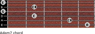 Adom7 for guitar on frets 5, 4, 2, 0, 2, 0