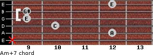 Am(+7) for guitar on frets x, 12, 10, 9, 9, 12