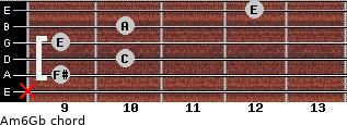 Am6/Gb for guitar on frets x, 9, 10, 9, 10, 12