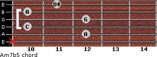 Am7(b5) for guitar on frets x, 12, 10, 12, 10, 11