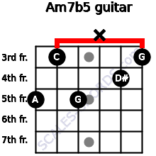 Am7b5 for guitar on frets 5, 3, 5, x, 4, 3