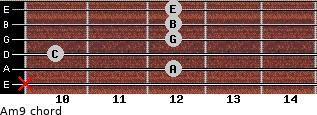 Am9 for guitar on frets x, 12, 10, 12, 12, 12