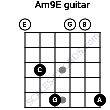 Am9/E for guitar on frets 0, 3, 5, 0, 0, 5