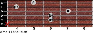 Amaj11b5sus/D# for guitar on frets x, 6, 6, 7, 4, 5