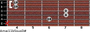 Amaj11b5sus/D# for guitar on frets x, 6, 7, 7, 4, 4