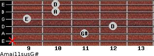 Amaj11sus/G# for guitar on frets x, 11, 12, 9, 10, 10