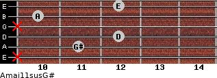 Amaj11sus/G# for guitar on frets x, 11, 12, x, 10, 12